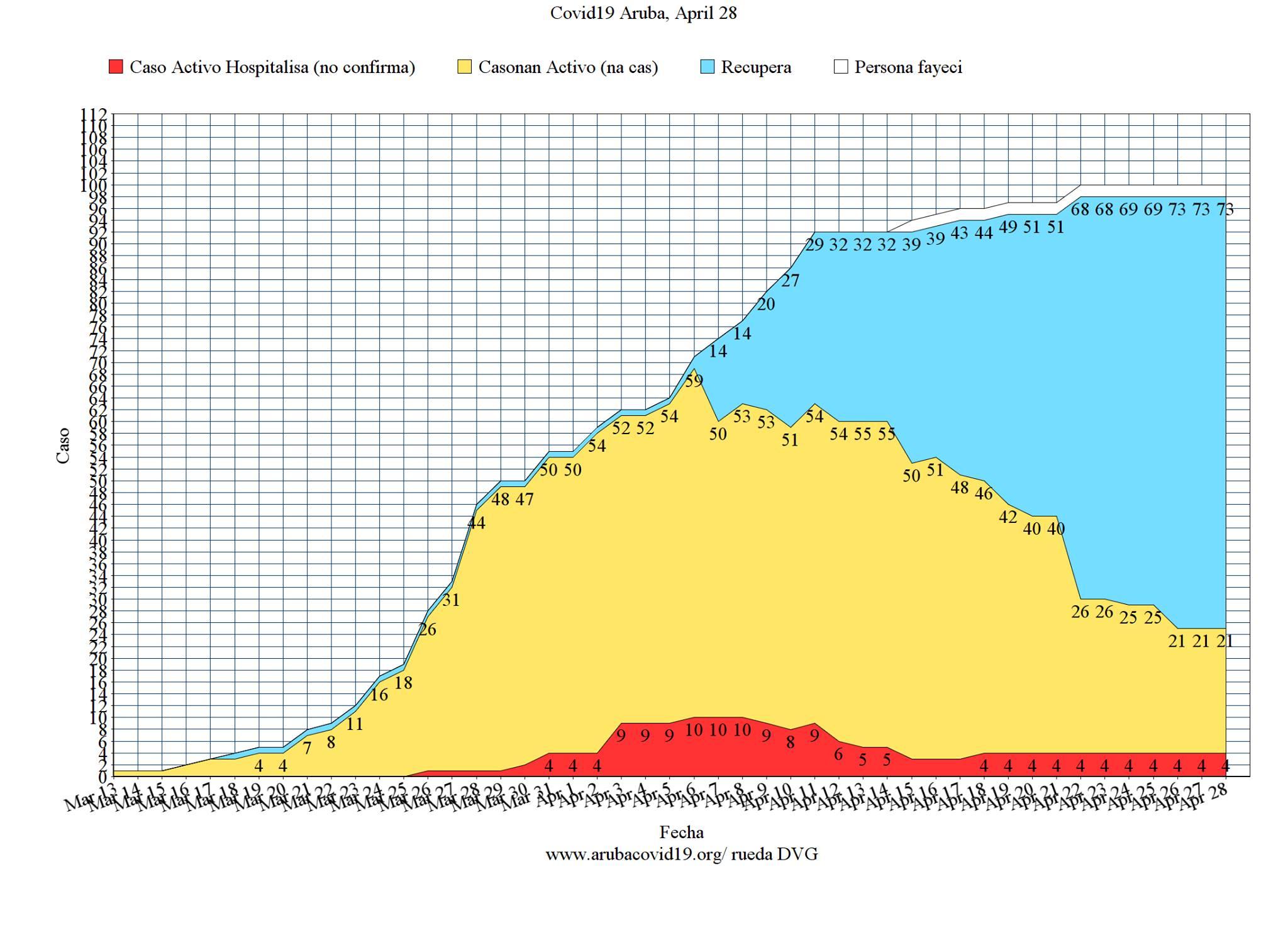 grafico da covid 19 em Aruba