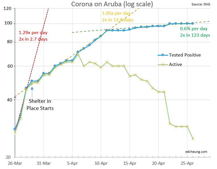 curva exponencial covid em Aruba